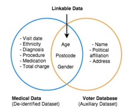 A Venn diagram showing two overlapping circles. The circle on the left is a de-identified medical dataset containing: visit date, ethnicity, diagnosis, procedure, medication and total charge. The circle on the left is a voter database containing: name, political affiliation and address. The place where the circle overlap show the information that can be revealed when the de-idientified medical dataset is linked to the voter database: age, postcode, and gender.