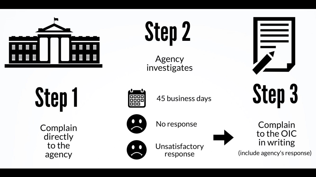 a black and white image showing the flow of a privacy complaint: step 1 complain to the agency; step 2 agency investigates and after 45 business days if no response or an unsatisfactory response; step 3, complain to the OIC in writing