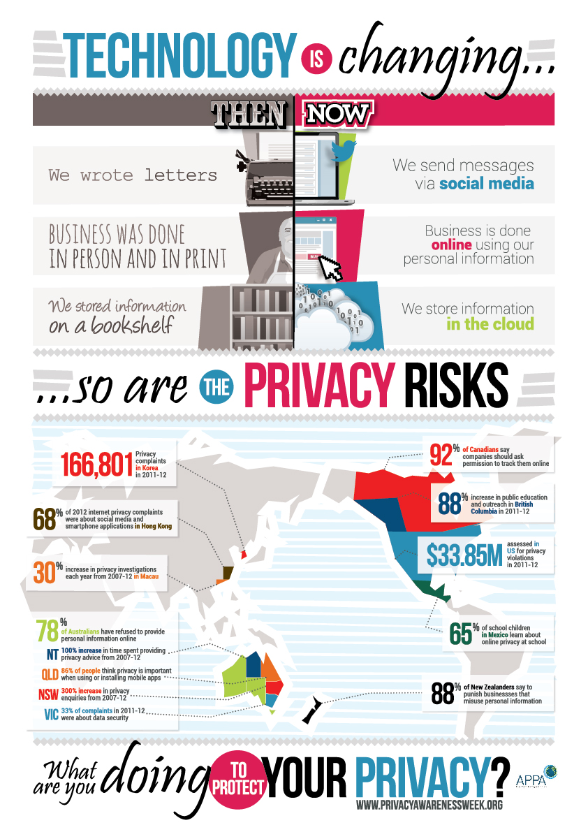 threats posed internet personal privacy The users of the internet should understand the ways that their personal information s obtained and some ways to prevent, at least some of, their information from being divulged when using the internet information is readily available on the internet and very easily accessible.