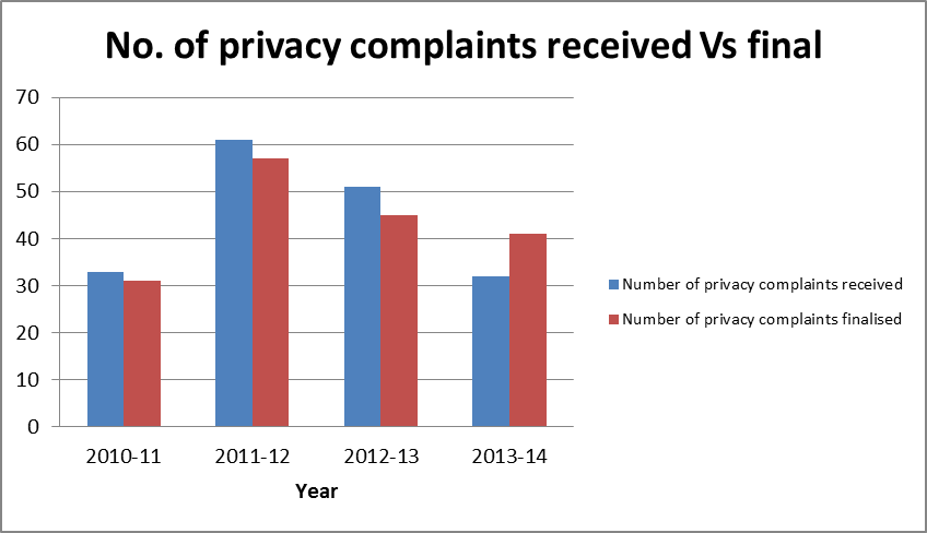 Email icons media privacy complaints received vs privacy complaints finalised email icons ccuart Choice Image